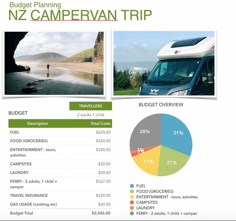 Budget Planning NZ Campervan trip.jpg